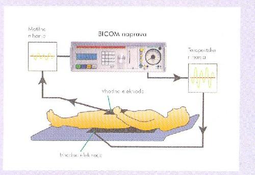 Terapija z BICOM 2000